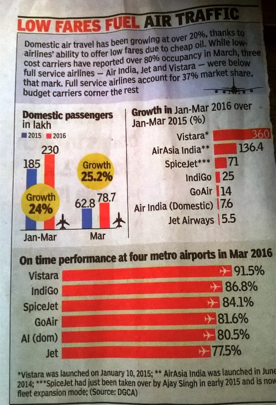 インド 航空会社 遅延:記事