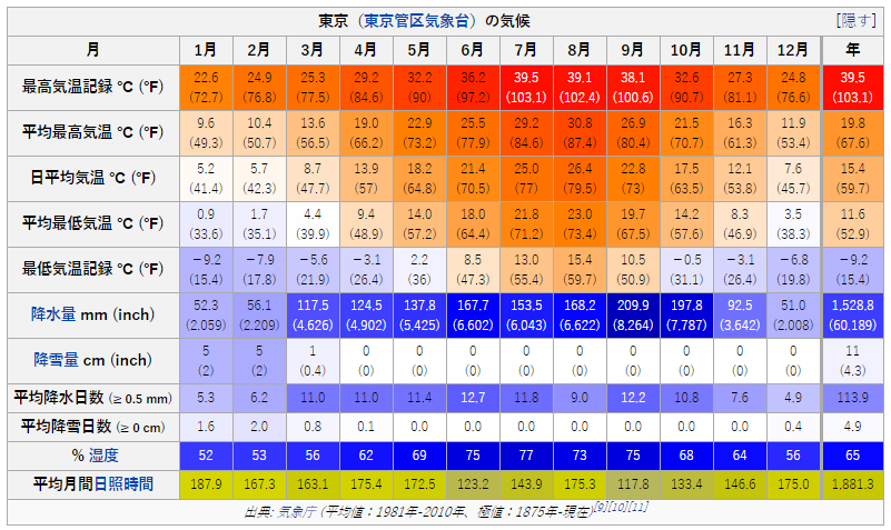 東京23区(ウィキペディアより)