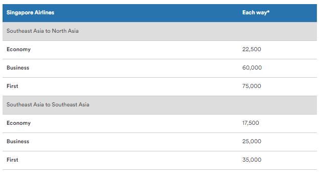 シンガポール航空 アラスカ:必要マイル数チャート